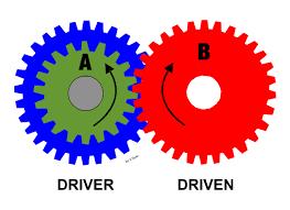 La rotation adverse dans les exercices de raisonnement mécanique