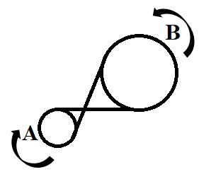 Second exemple du sens de rotation dans les exercices de raisonnement mécanique