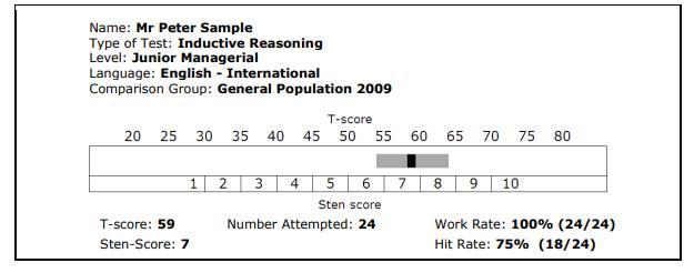 Comment sont présentés les résultats des tests de SHL ?